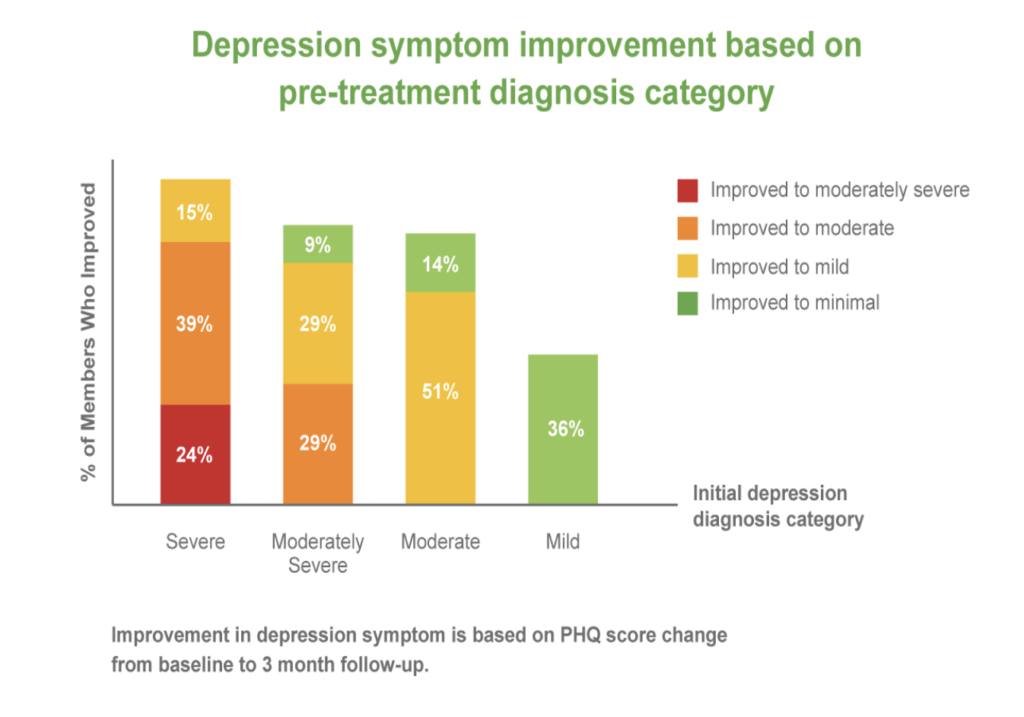 BetterHelp Reduced Depression
