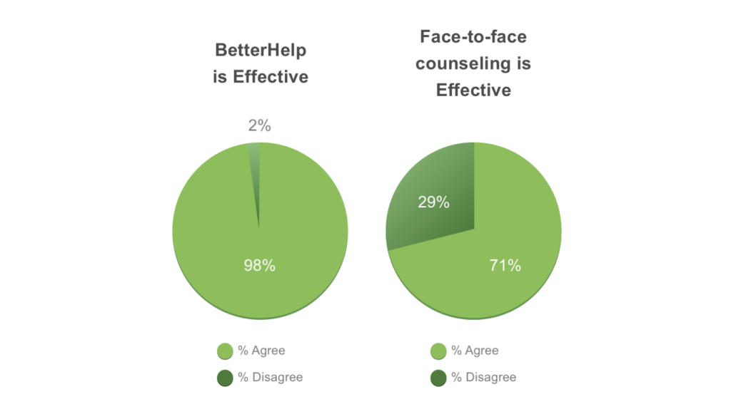 BetterHelp is 98% Effective