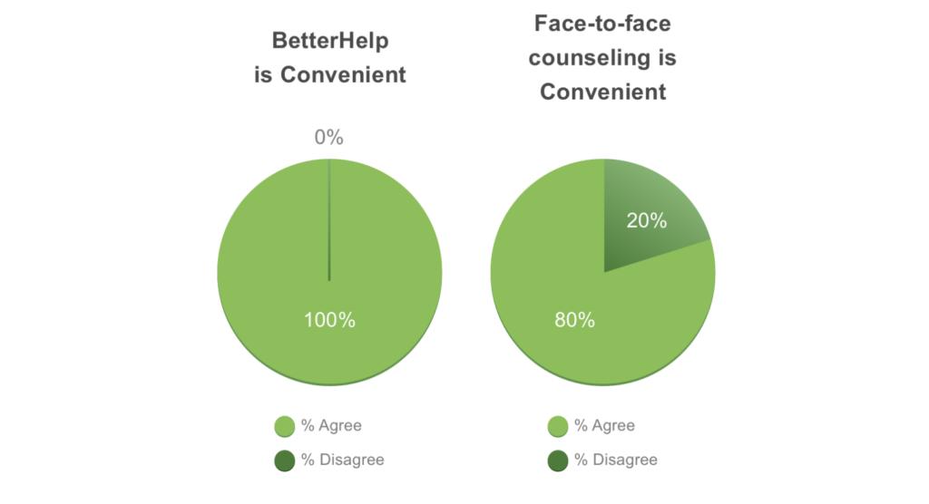 BetterHelp 100% convenient